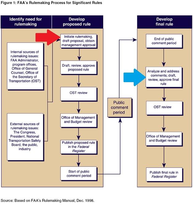 external rulemaking process