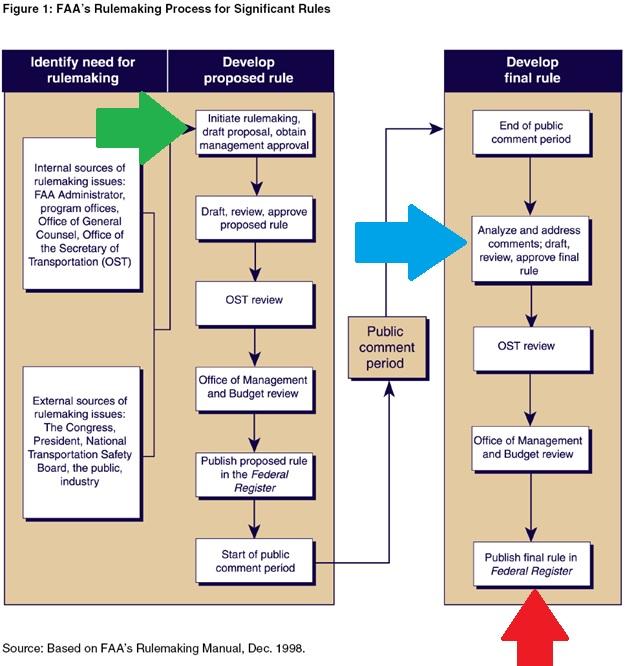 FAA registration rule making process